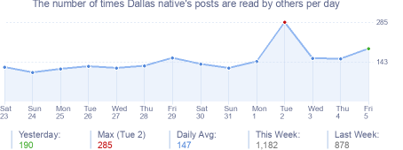How many times Dallas native's posts are read daily