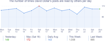 How many times David Dollar's posts are read daily