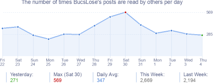 How many times BucsLose's posts are read daily