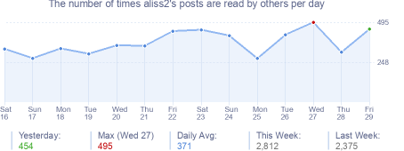 How many times aliss2's posts are read daily