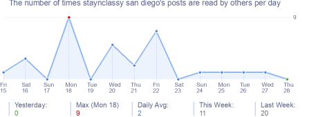 How many times staynclassy san diego's posts are read daily