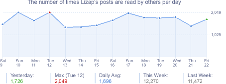 How many times Lizap's posts are read daily