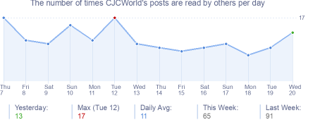 How many times CJCWorld's posts are read daily