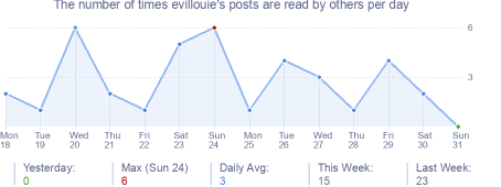 How many times evillouie's posts are read daily