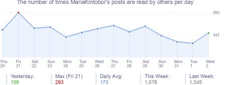 How many times MariaKintobor's posts are read daily