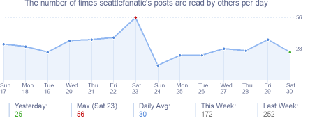 How many times seattlefanatic's posts are read daily