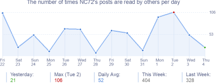 How many times NC72's posts are read daily