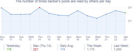 How many times banker's posts are read daily