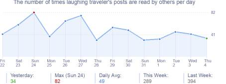 How many times laughing traveler's posts are read daily