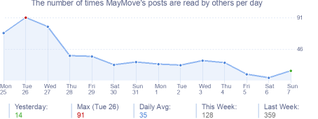 How many times MayMove's posts are read daily