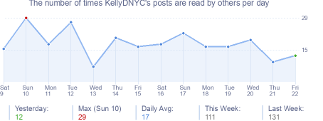 How many times KellyDNYC's posts are read daily