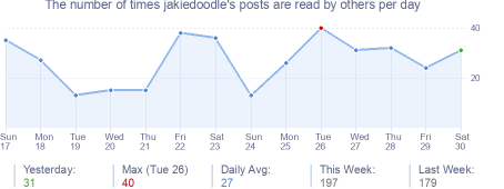How many times jakiedoodle's posts are read daily
