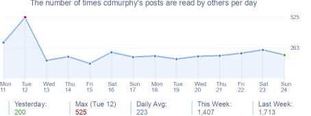 How many times cdmurphy's posts are read daily