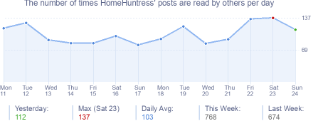 How many times HomeHuntress's posts are read daily