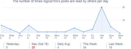 How many times logical10x's posts are read daily
