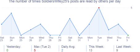 How many times SoldiersWifey25's posts are read daily