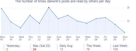 How many times dakwilk's posts are read daily