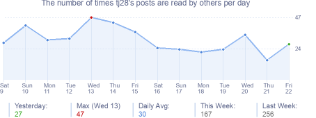 How many times tj28's posts are read daily