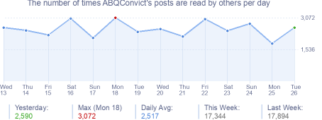 How many times ABQConvict's posts are read daily