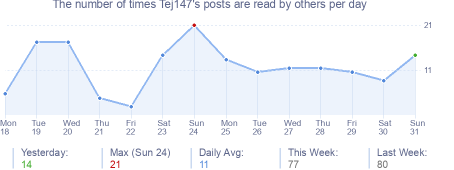 How many times Tej147's posts are read daily