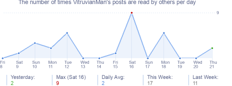 How many times VitruvianMan's posts are read daily