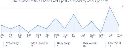How many times A1an Ford's posts are read daily
