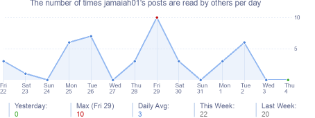 How many times jamaiah01's posts are read daily
