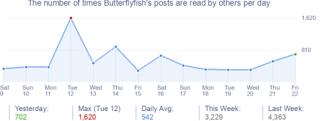 How many times Butterflyfish's posts are read daily
