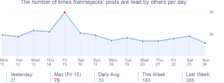 How many times franniejacks's posts are read daily