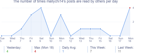 How many times mallychi14's posts are read daily
