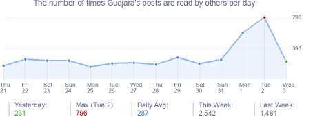 How many times Guajara's posts are read daily
