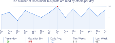 How many times mo8414's posts are read daily