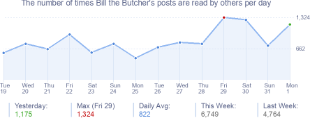 How many times Bill the Butcher's posts are read daily