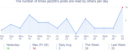 How many times jazz06's posts are read daily