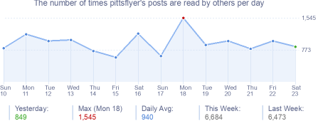 How many times pittsflyer's posts are read daily