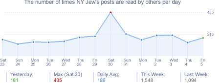 How many times NY Jew's posts are read daily