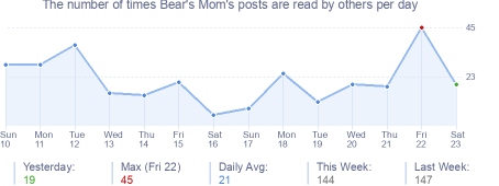 How many times Bear's Mom's posts are read daily