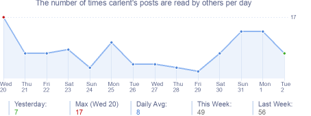 How many times carlent's posts are read daily