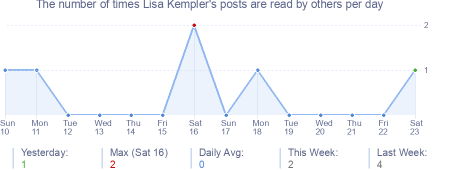 How many times Lisa Kempler's posts are read daily