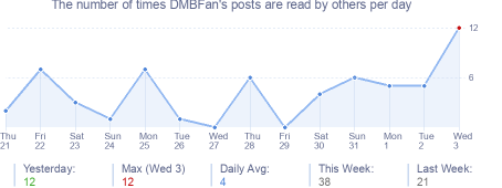 How many times DMBFan's posts are read daily