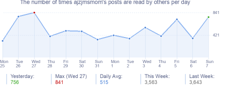 How many times ajzjmsmom's posts are read daily