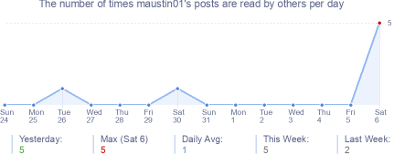 How many times maustin01's posts are read daily