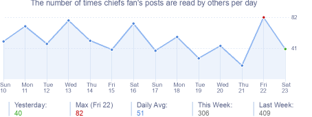 How many times chiefs fan's posts are read daily