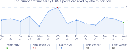 How many times lucy1965's posts are read daily
