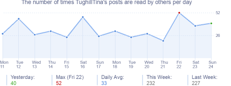How many times TughillTina's posts are read daily