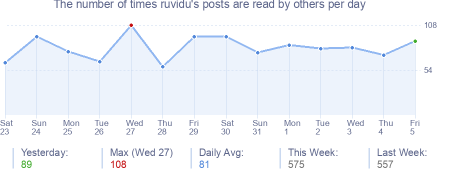 How many times ruvidu's posts are read daily