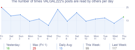 How many times VALGAL222's posts are read daily