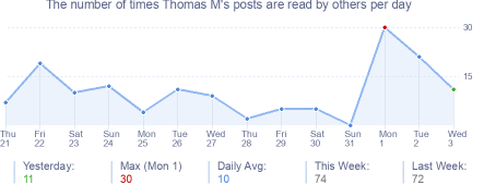 How many times Thomas M's posts are read daily