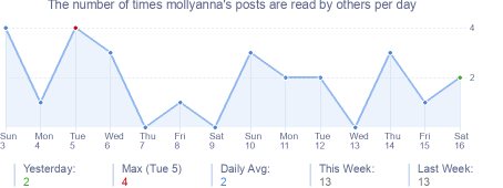 How many times mollyanna's posts are read daily