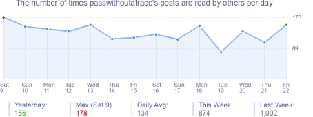 How many times passwithoutatrace's posts are read daily